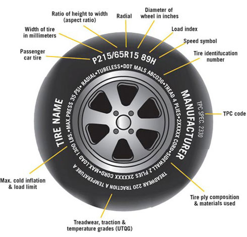 What Does The Numbers Mean On A Tire >> Graf-Levac Earthship | Our Earthship Building Adventure